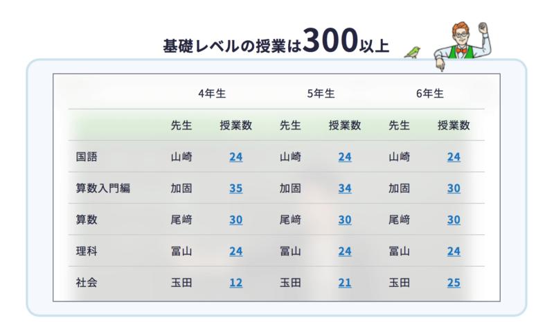 スタディサプリ基礎レベルの授業は300以上