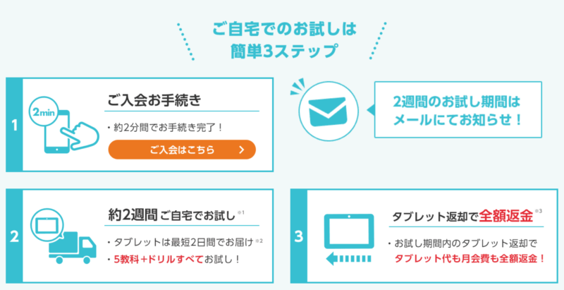 スマイルゼミ の全額返金保証のシステム内容