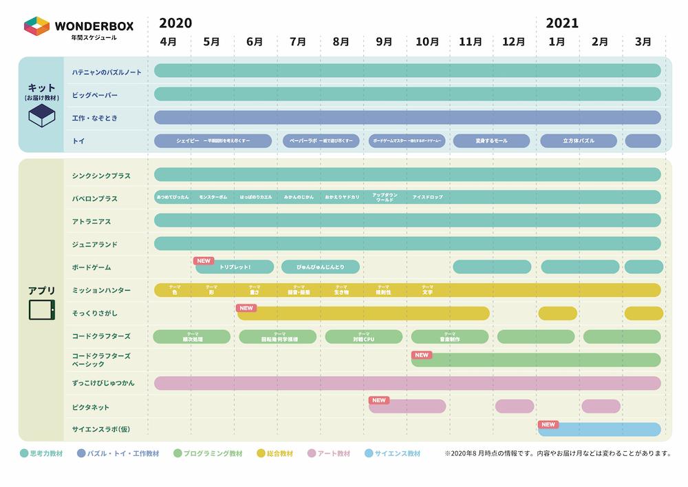 ワンダーボックスの年間スケジュール