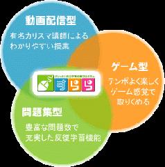 すらら)動画配信型・ゲーム型・問題集型の3つの要素を兼ね備えたデジタル教材